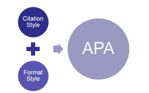 How Do You Write a Paper in APA Format? - Sample Templates